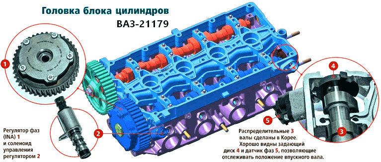 ГБЦ двигателя ваз 21179